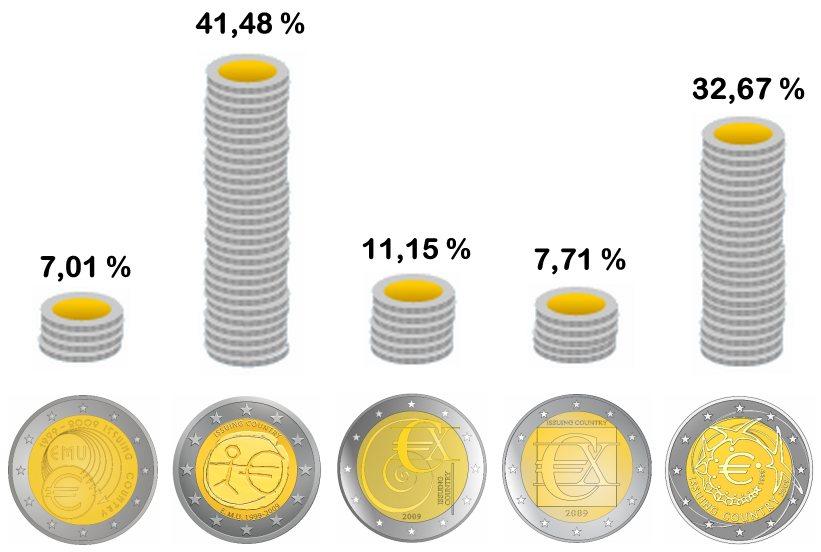 2 Euro Gedenkmünze 10 Jahre Euro Wwu Emu 2009