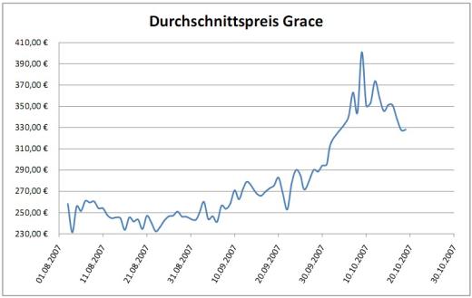 Preisentwicklung Der 2 Euro Gedenkmünze Grace Kelly
